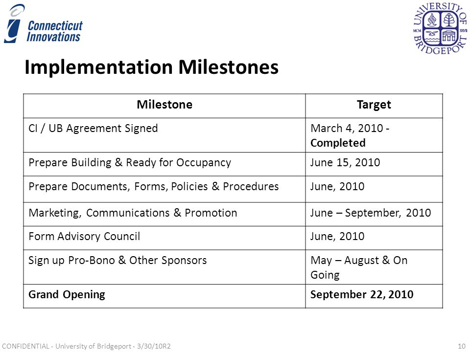 Implementation Milestones MilestoneTarget CI / UB Agreement SignedMarch 4, 2010 - Completed Prepare Building & Ready for OccupancyJune 15, 2010 Prepare Documents, Forms, Policies & ProceduresJune, 2010 Marketing, Communications & PromotionJune – September, 2010 Form Advisory CouncilJune, 2010 Sign up Pro-Bono & Other SponsorsMay – August & On Going Grand OpeningSeptember 22, 2010 CONFIDENTIAL - University of Bridgeport - 3/30/10R210