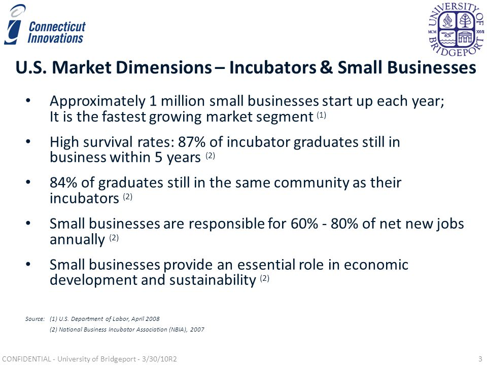 U.S. Market Dimensions – Incubators & Small Businesses Approximately 1 million small businesses start up each year; It is the fastest growing market s