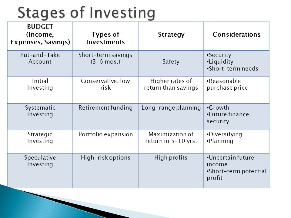 BUDGET (Income, Expenses, Savings) Types of Investments StrategyConsiderations Put-and-Take Account Short-term savings (3-6 mos.)Safety Security Liquidity Short-term needs Initial Investing Conservative, low risk Higher rates of return than savings Reasonable purchase price Systematic Investing Retirement fundingLong-range planning Growth Future finance security Strategic Investing Portfolio expansionMaximization of return in 5-10 yrs.
