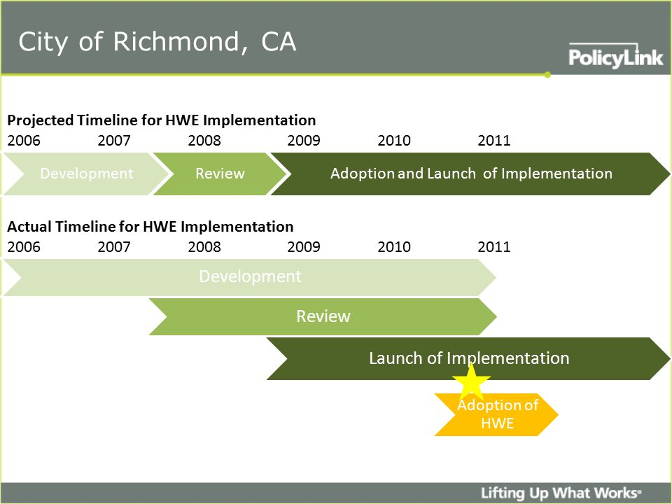 DevelopmentReviewAdoption and Launch of Implementation Development Projected Timeline for HWE Implementation 2006 2007 2008 2009 20102011 Actual Timeline for HWE Implementation 2006 2007 2008 2009 20102011 Review Launch of Implementation Adoption of HWE