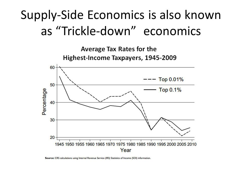 """Supply-Side Economics is also known as """"Trickle-down"""" economics"""