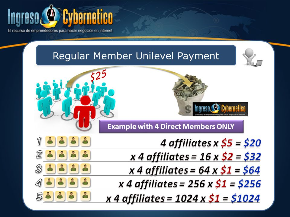 Regular Member Unilevel Payment Example with 4 Direct Members ONLY