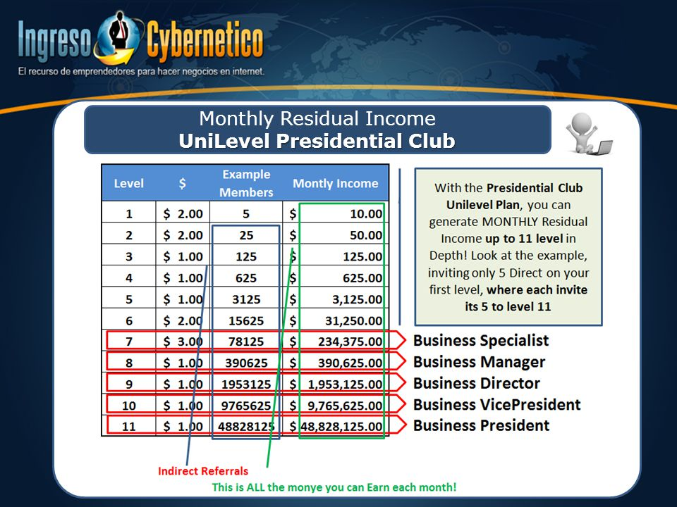 UniLevel Presidential Club Monthly Residual Income UniLevel Presidential Club