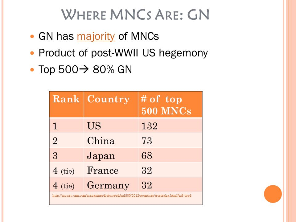 W HERE MNC S A RE : GS 73 are China (and Taiwan)= 32% 28 owned other EE countries = 6% Only 3 MNCs not GN or EE are petroleum companies= <1% Colombia, Saudi Arabia, Venezuela ¤