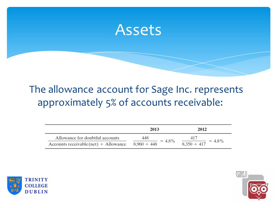 Assets The allowance account for Sage Inc. represents approximately 5% of accounts receivable: 2-10