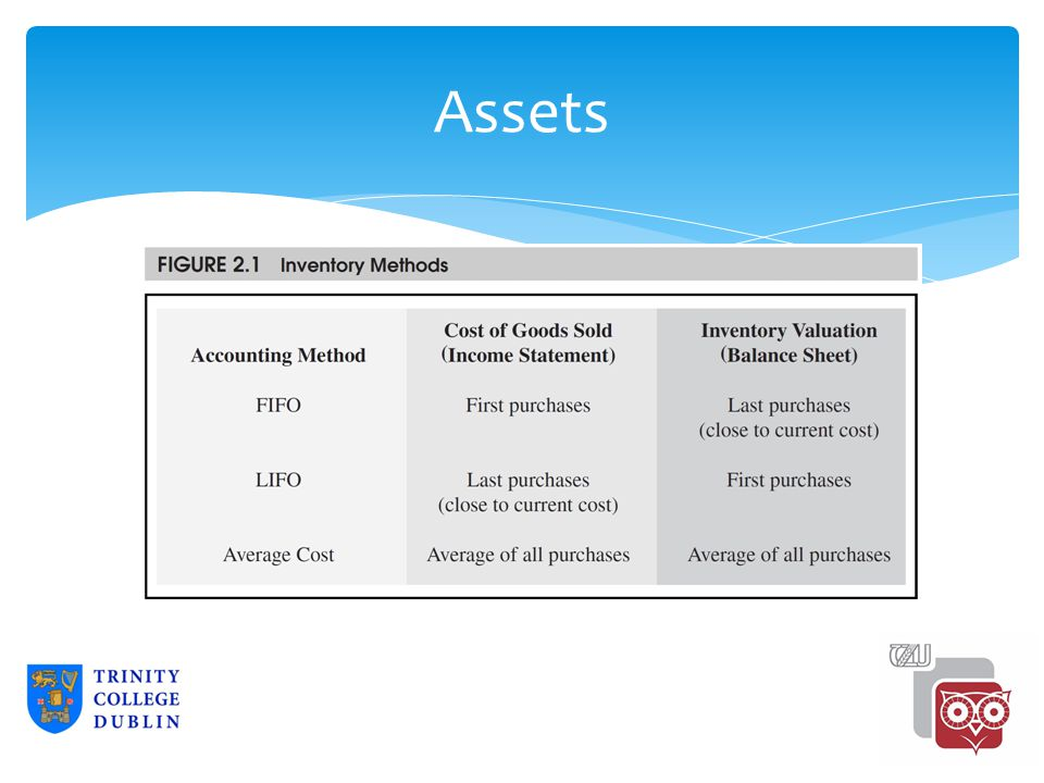 Assets 2-14