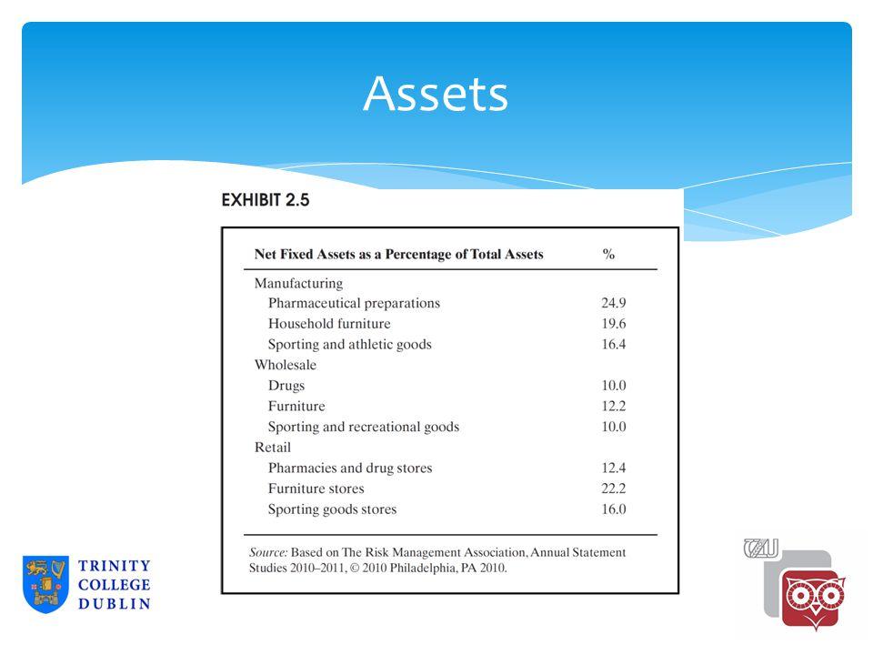 Assets 2-20