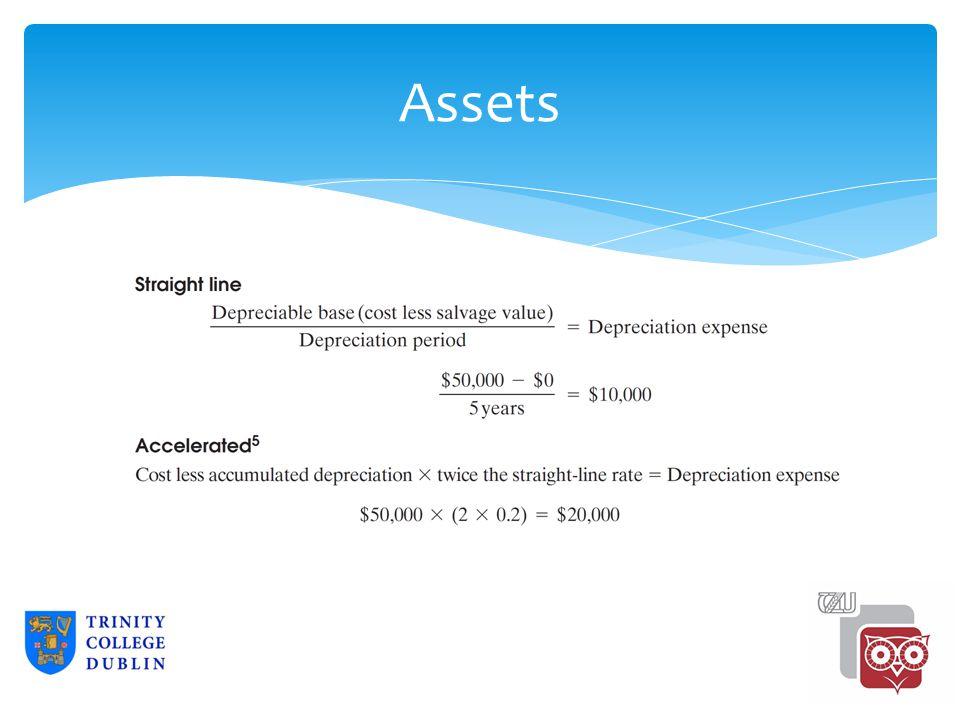 Assets 2-22