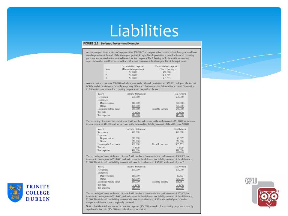 Liabilities 2-30