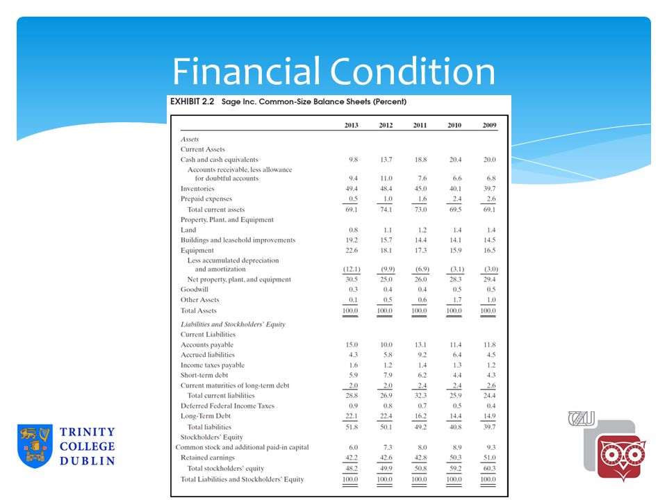 Liabilities Taxes actually paid ($51,000) are less than the tax expense ($68,000) reported in the financial statements.