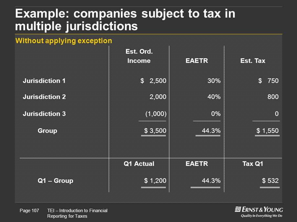 22 May, 2008Presentation titlePage 107TEI – Introduction to Financial Reporting for Taxes Page 107 Example: companies subject to tax in multiple jurisdictions Est.