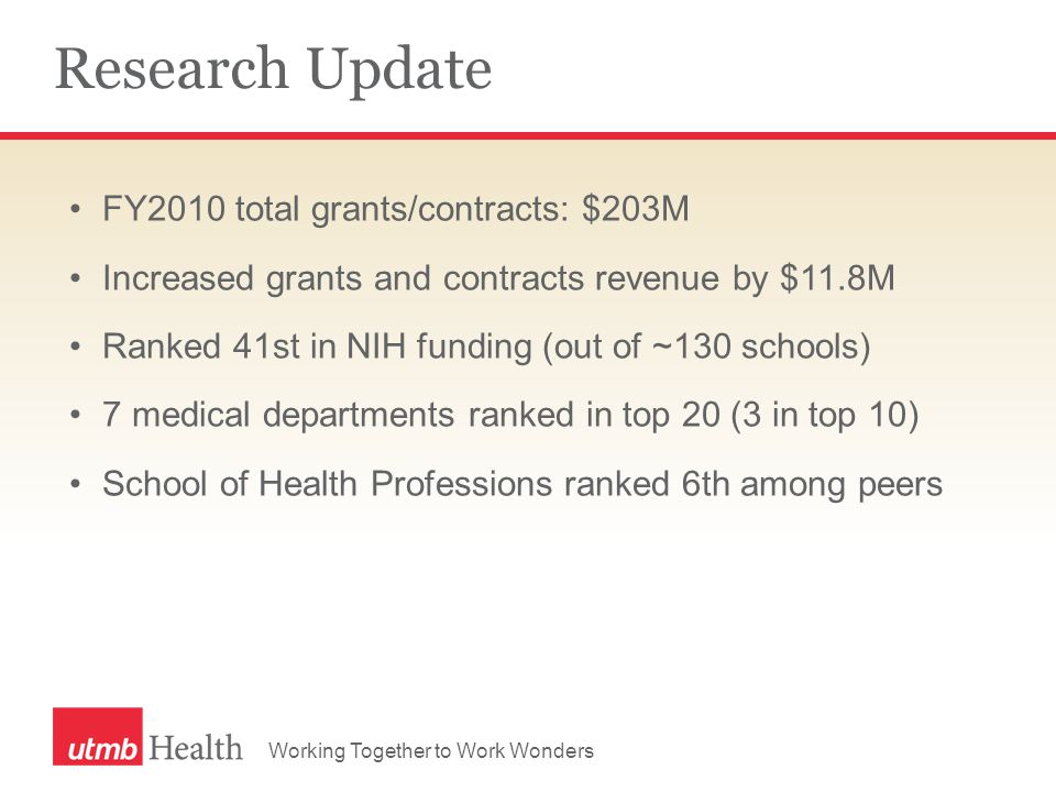 Working Together to Work Wonders Research Update FY2010 total grants/contracts: $203M Increased grants and contracts revenue by $11.8M Ranked 41st in NIH funding (out of ~130 schools) 7 medical departments ranked in top 20 (3 in top 10) School of Health Professions ranked 6th among peers