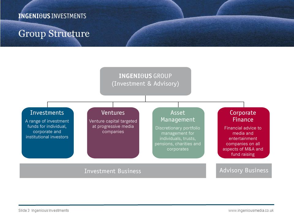Slide 3 Ingenious Investmentswww.ingeniousmedia.co.uk Group Structure