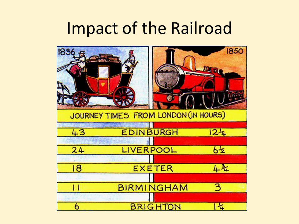 Impact of the Railroad