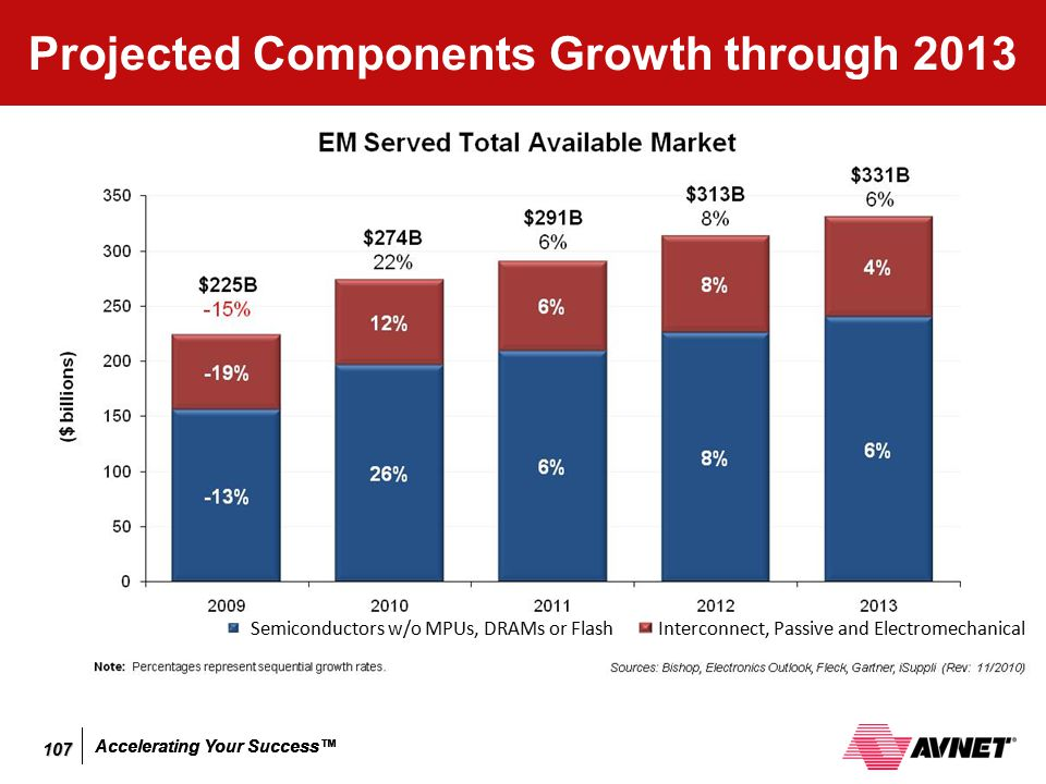 Accelerating Your Success™ Projected Components Growth through 2013 Semiconductors w/o MPUs, DRAMs or Flash Interconnect, Passive and Electromechanica
