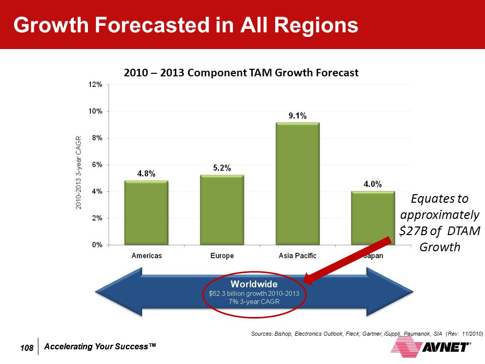 Accelerating Your Success™ Growth Forecasted in All Regions Sources: Bishop, Electronics Outlook, Fleck, Gartner, iSuppli, Paumanok, SIA (Rev: 11/2010