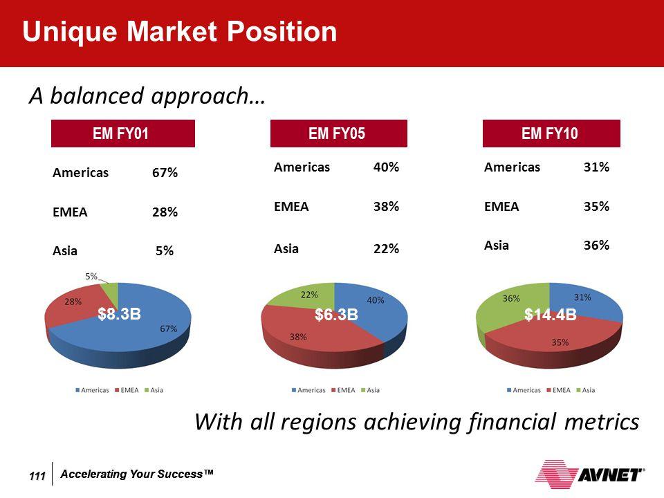 Accelerating Your Success™ Unique Market Position Americas 40% EMEA 38% Asia 22% EM FY05 Americas 31% EMEA 35% Asia 36% EM FY10 Americas 67% EMEA 28%
