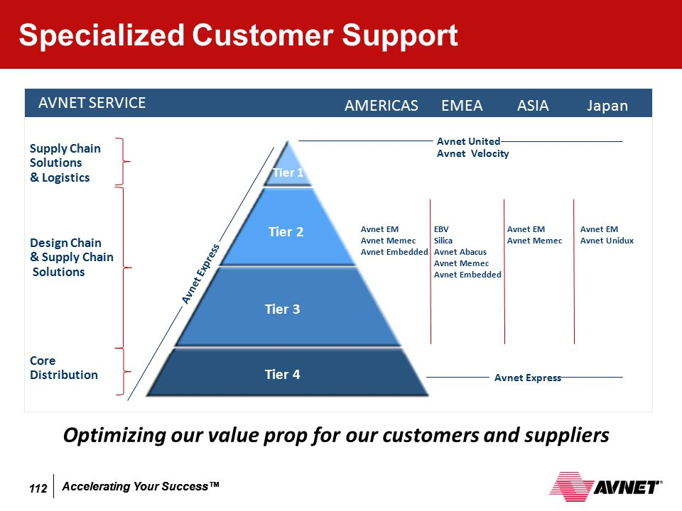 Accelerating Your Success™ Specialized Customer Support Optimizing our value prop for our customers and suppliers Avnet Express Tier 1 AVNET SERVICE A