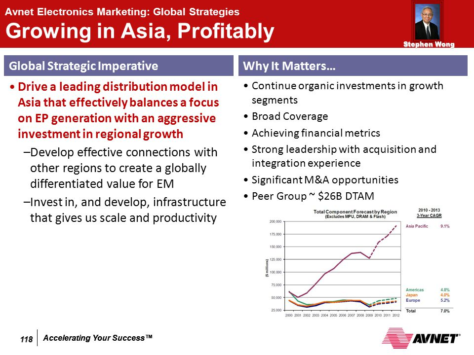 Accelerating Your Success™ Avnet Electronics Marketing: Global Strategies Growing in Asia, Profitably Global Strategic Imperative Drive a leading dist