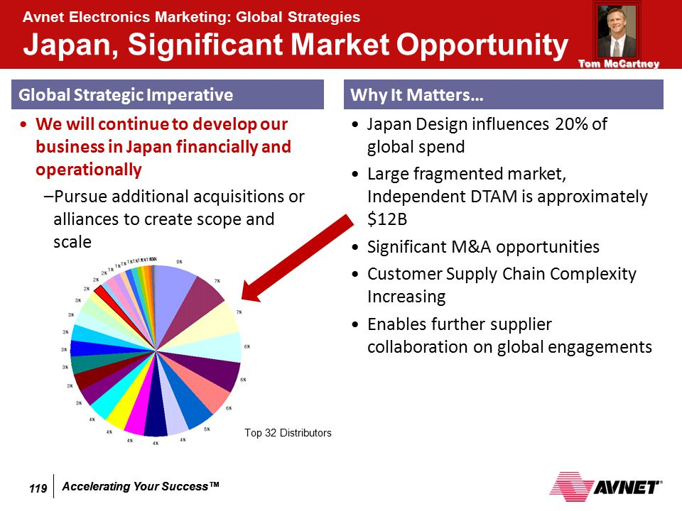 Accelerating Your Success™ Avnet Electronics Marketing: Global Strategies Japan, Significant Market Opportunity Global Strategic Imperative We will co