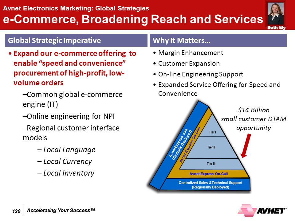 Accelerating Your Success™ Avnet Electronics Marketing: Global Strategies e-Commerce, Broadening Reach and Services Global Strategic Imperative Expand