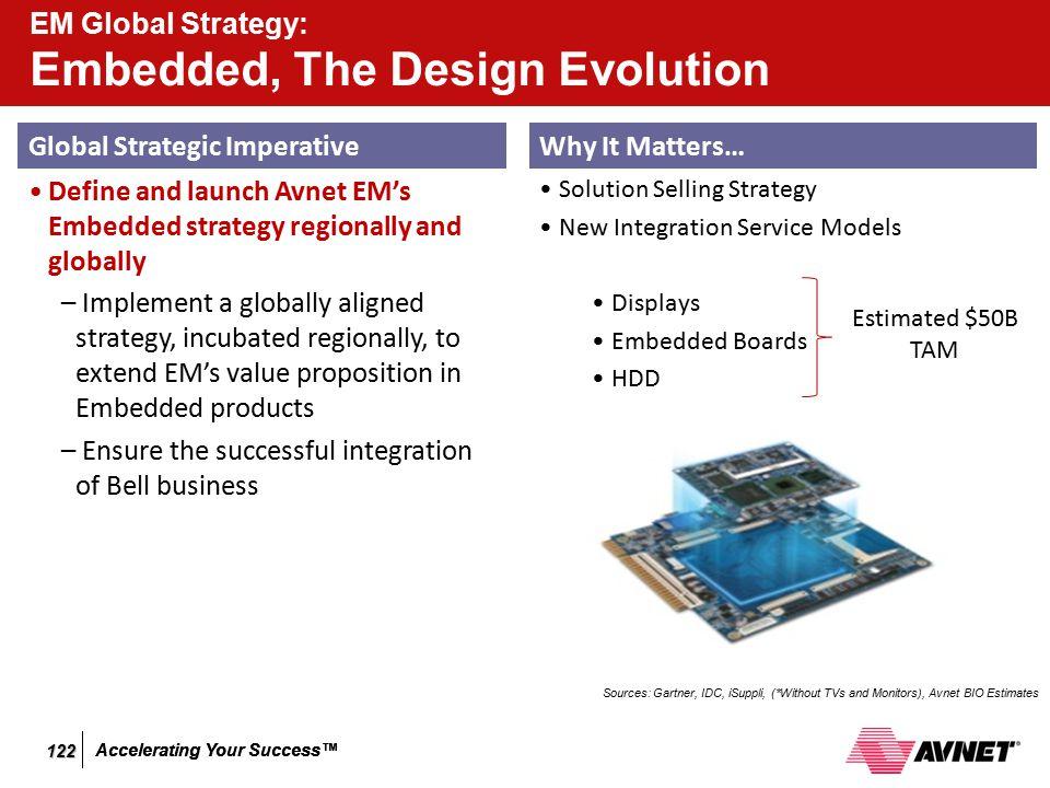 Accelerating Your Success™ EM Global Strategy: Embedded, The Design Evolution Global Strategic Imperative Define and launch Avnet EM's Embedded strate