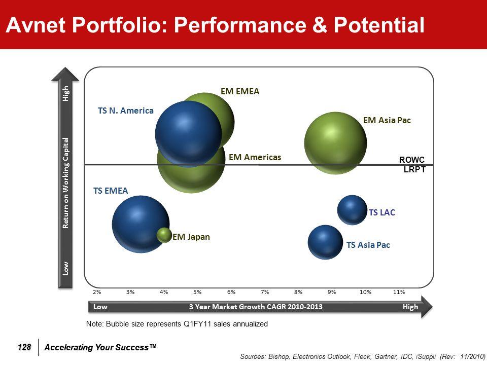 Accelerating Your Success™ Avnet Portfolio: Performance & Potential 128 Sources: Bishop, Electronics Outlook, Fleck, Gartner, IDC, iSuppli (Rev: 11/20
