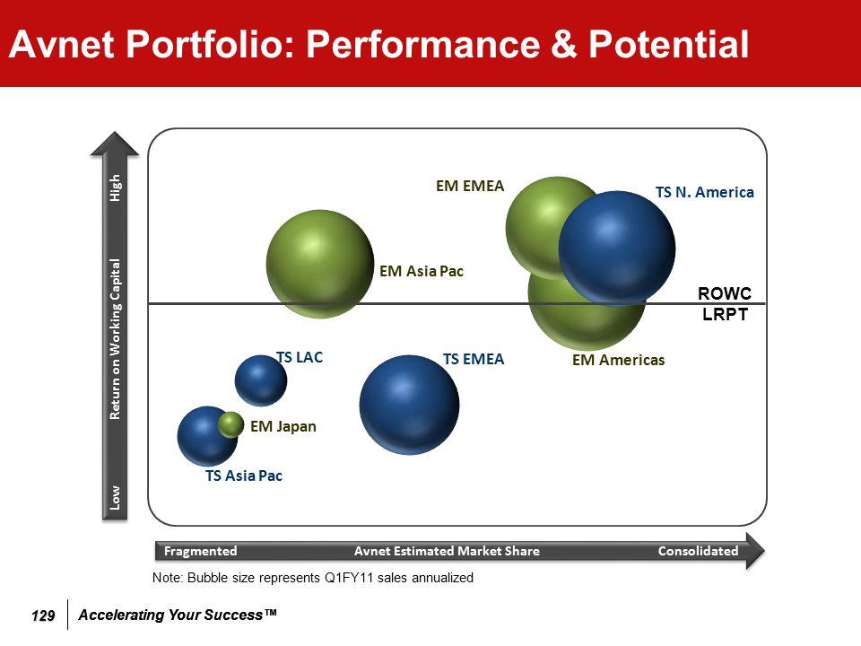 Accelerating Your Success™ Avnet Portfolio: Performance & Potential 129