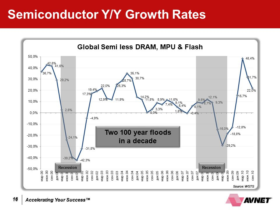 Accelerating Your Success™ 16 16 Semiconductor Y/Y Growth Rates Two 100 year floods in a decade Two 100 year floods in a decade Recession