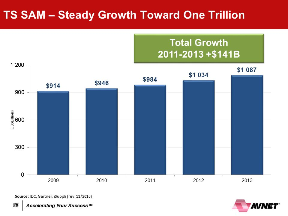 Accelerating Your Success™ 25 25 Total Growth 2011-2013 +$141B Total Growth 2011-2013 +$141B TS SAM – Steady Growth Toward One Trillion