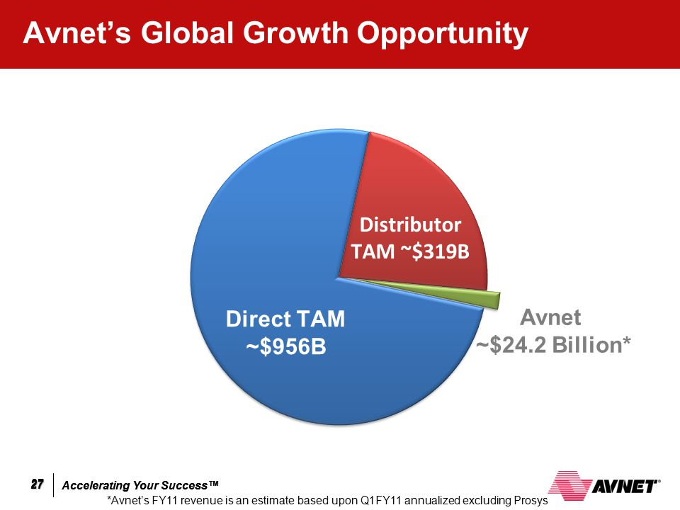 Accelerating Your Success™ 27 27 Avnet's Global Growth Opportunity 27 *Avnet's FY11 revenue is an estimate based upon Q1FY11 annualized excluding Pros