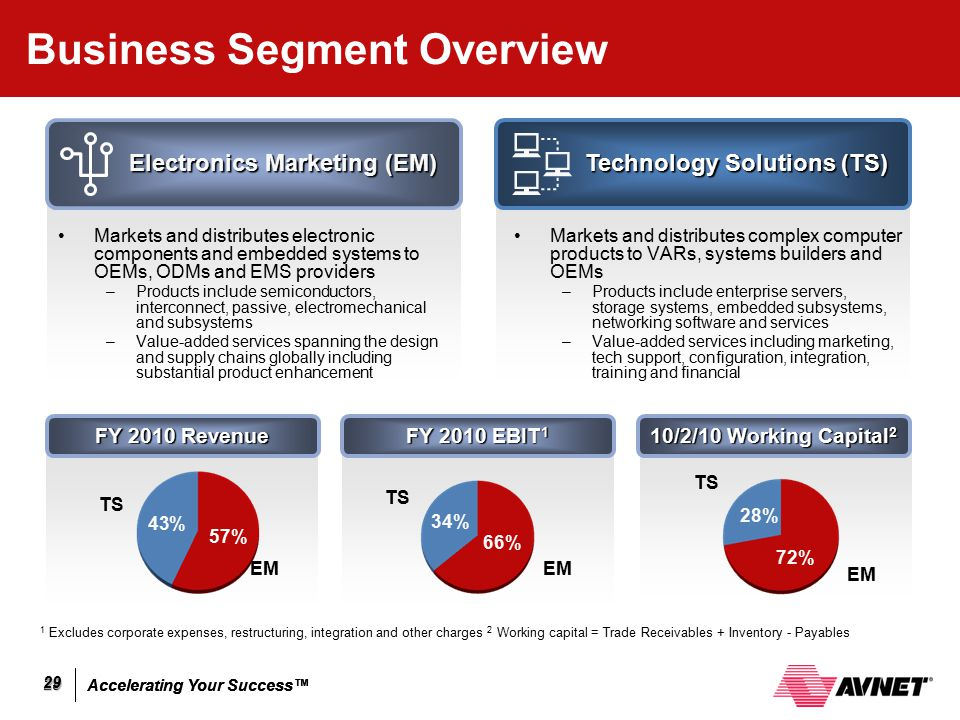 Accelerating Your Success™ 29 29 Business Segment Overview Markets and distributes electronic components and embedded systems to OEMs, ODMs and EMS pr