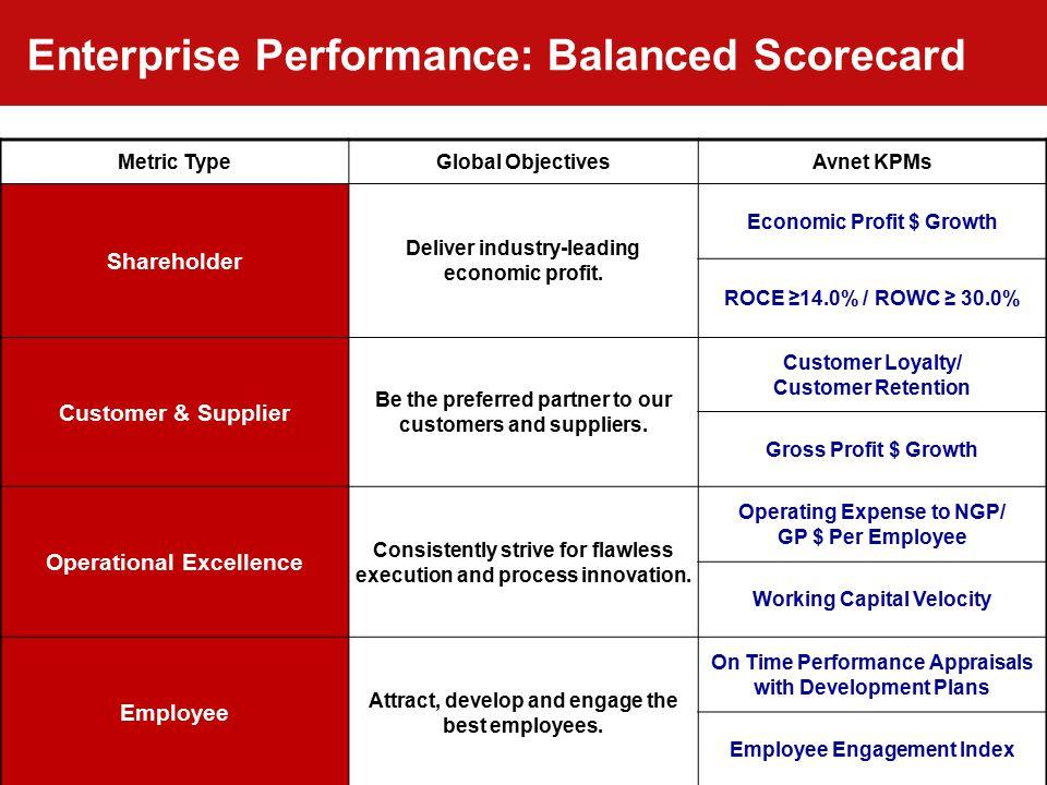 Accelerating Your Success™ 37 Enterprise Performance: Balanced Scorecard Metric TypeGlobal ObjectivesAvnet KPMs Shareholder Deliver industry-leading e