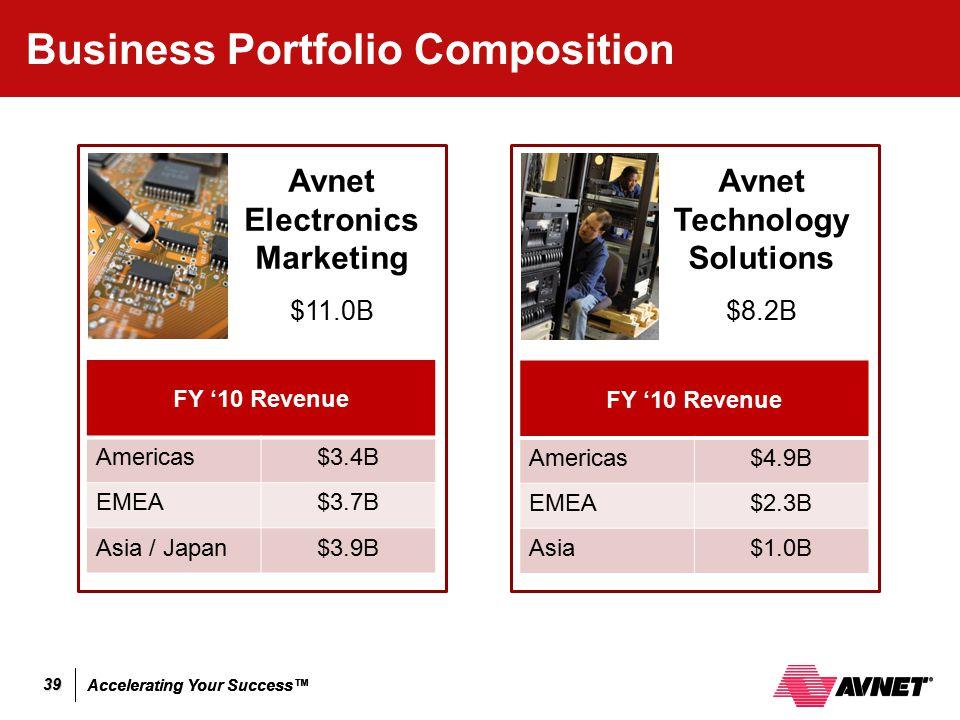 Accelerating Your Success™ 39 Business Portfolio Composition FY '10 Revenue Americas$3.4B EMEA$3.7B Asia / Japan$3.9B Avnet Electronics Marketing $11.
