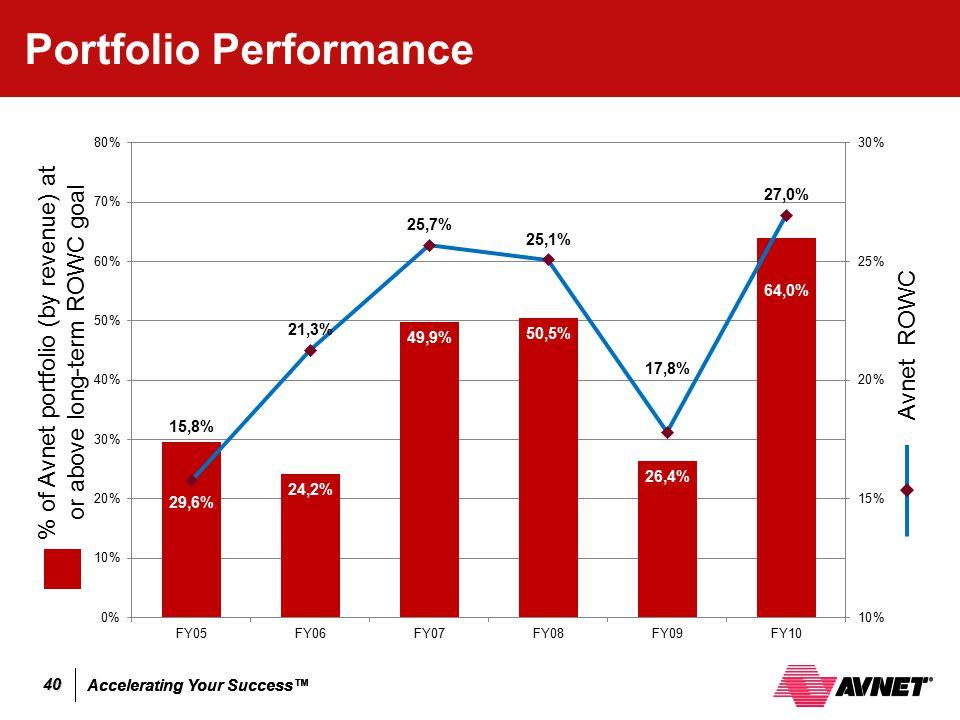 Accelerating Your Success™ 40 Portfolio Performance % of Avnet portfolio (by revenue) at or above long-term ROWC goal Avnet ROWC