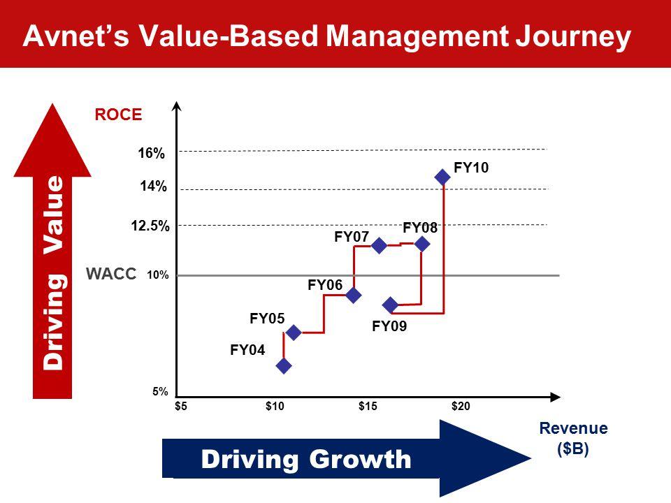 Accelerating Your Success™ 41 12.5% Avnet's Value-Based Management Journey ROCE Revenue ($B) 5% 10% $5$10$15$20 FY07 FY06 FY08 FY04 FY05 WACC Driving