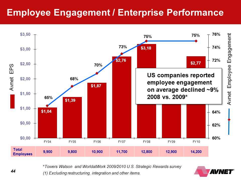 Accelerating Your Success™ 44 44 Employee Engagement / Enterprise Performance (1) Excluding restructuring, integration and other items. US companies r