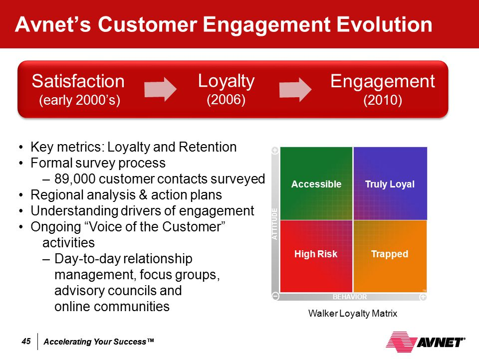 Accelerating Your Success™ 45 Avnet's Customer Engagement Evolution High RiskTrapped AccessibleTruly Loyal ATTITUDE BEHAVIOR Key metrics: Loyalty and