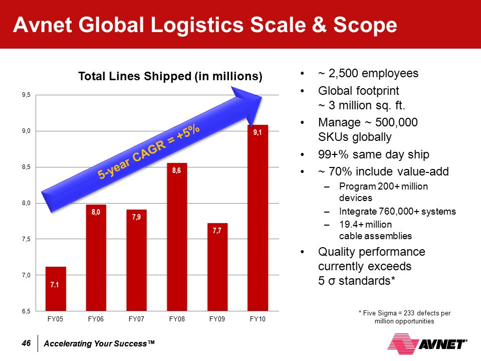 Accelerating Your Success™ 46 Avnet Global Logistics Scale & Scope ~ 2,500 employees Global footprint ~ 3 million sq. ft. Manage ~ 500,000 SKUs global