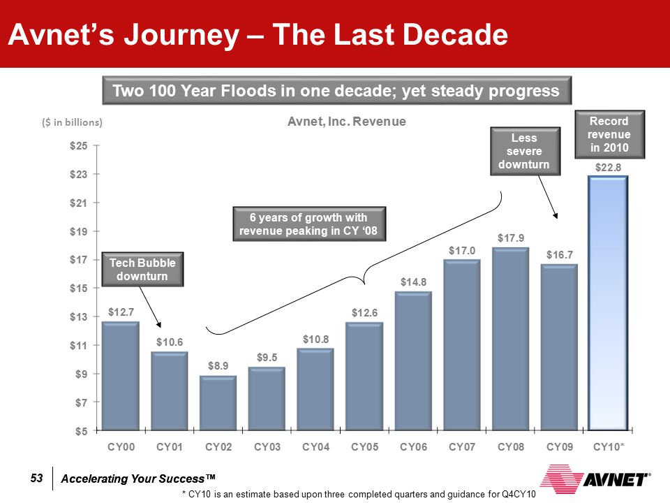 Accelerating Your Success™ 53 Avnet's Journey – The Last Decade ($ in billions) 6 years of growth with revenue peaking in CY '08 Tech Bubble downturn