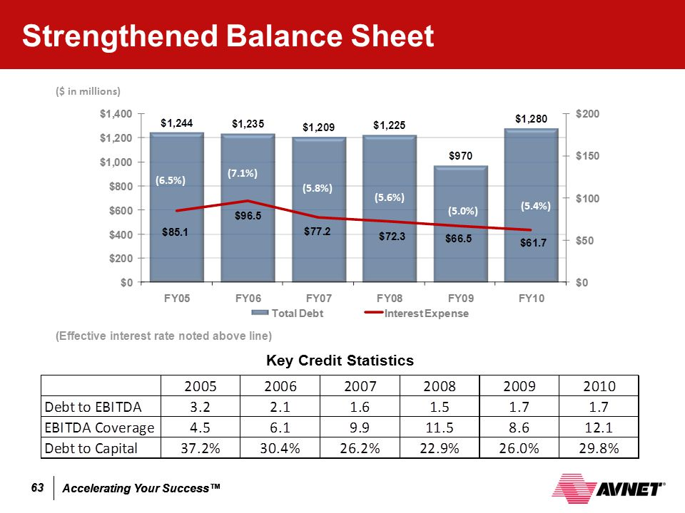Accelerating Your Success™ 63 Strengthened Balance Sheet Key Credit Statistics (5.8%) (7.1%) (6.5%) (Effective interest rate noted above line) (5.6%)