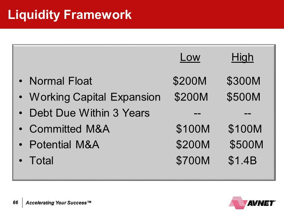 Accelerating Your Success™ 66 Liquidity Framework Normal Float $200M $300M Working Capital Expansion $200M $500M Debt Due Within 3 Years -- -- Committ