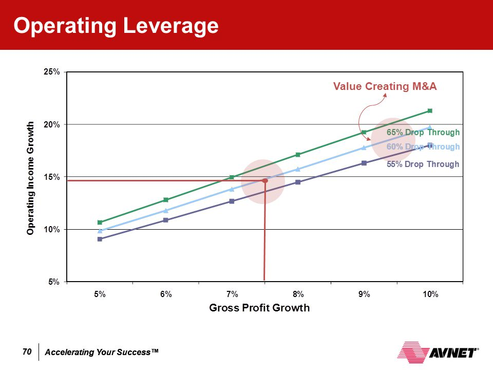 Accelerating Your Success™ 70 Operating Leverage Value Creating M&A