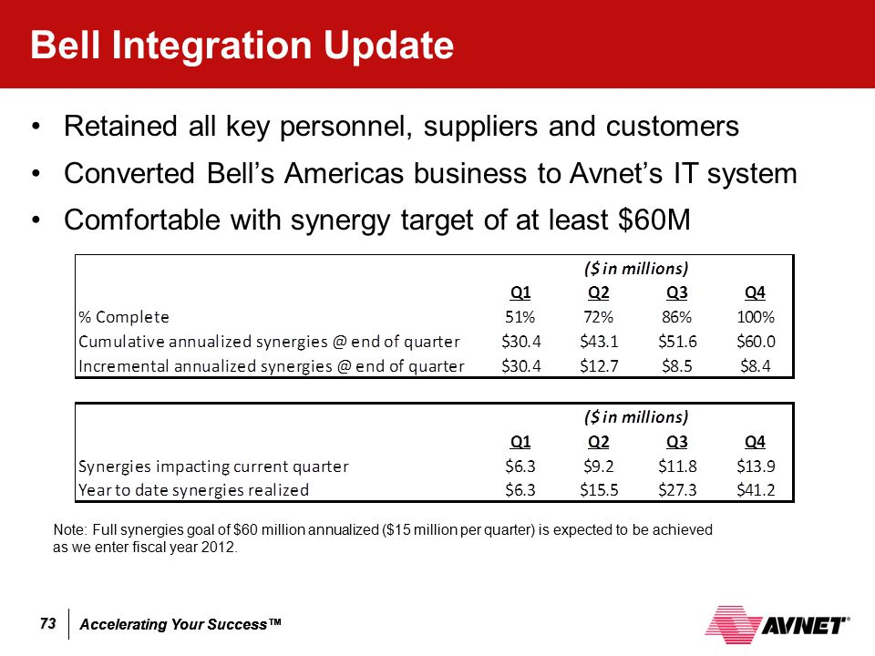 Accelerating Your Success™ 73 Bell Integration Update Note: Full synergies goal of $60 million annualized ($15 million per quarter) is expected to be