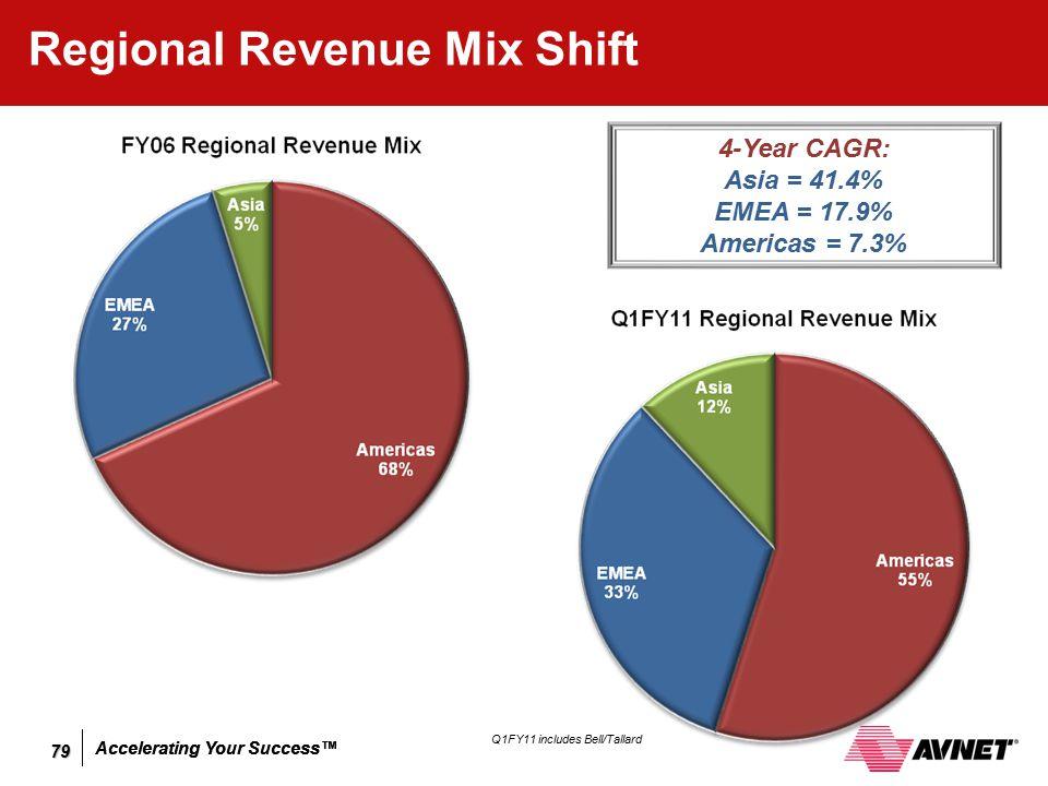 Accelerating Your Success™ Regional Revenue Mix Shift 4-Year CAGR: Asia = 41.4% EMEA = 17.9% Americas = 7.3% Q1FY11 includes Bell/Tallard 79