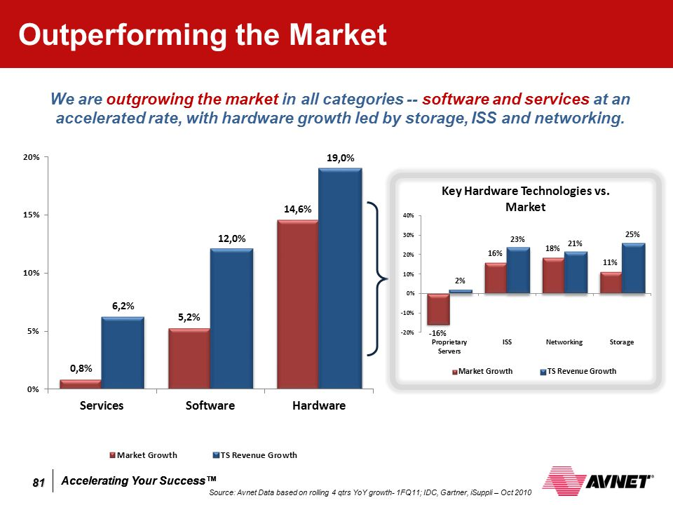 Accelerating Your Success™ Outperforming the Market Source: Avnet Data based on rolling 4 qtrs YoY growth- 1FQ11; IDC, Gartner, iSuppli – Oct 2010 We