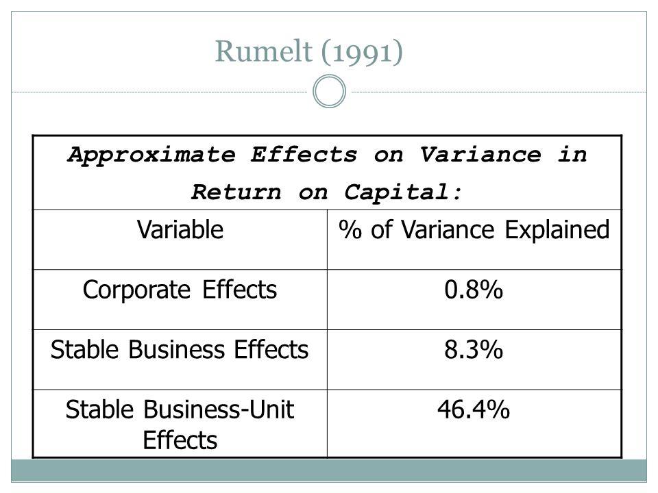 Industry Importance: Empirical Evidence 1. Rumelt, R. (1991). How much does industry matter? Strategic Management Journal, 12: 167-185. Rumelt, R. (19