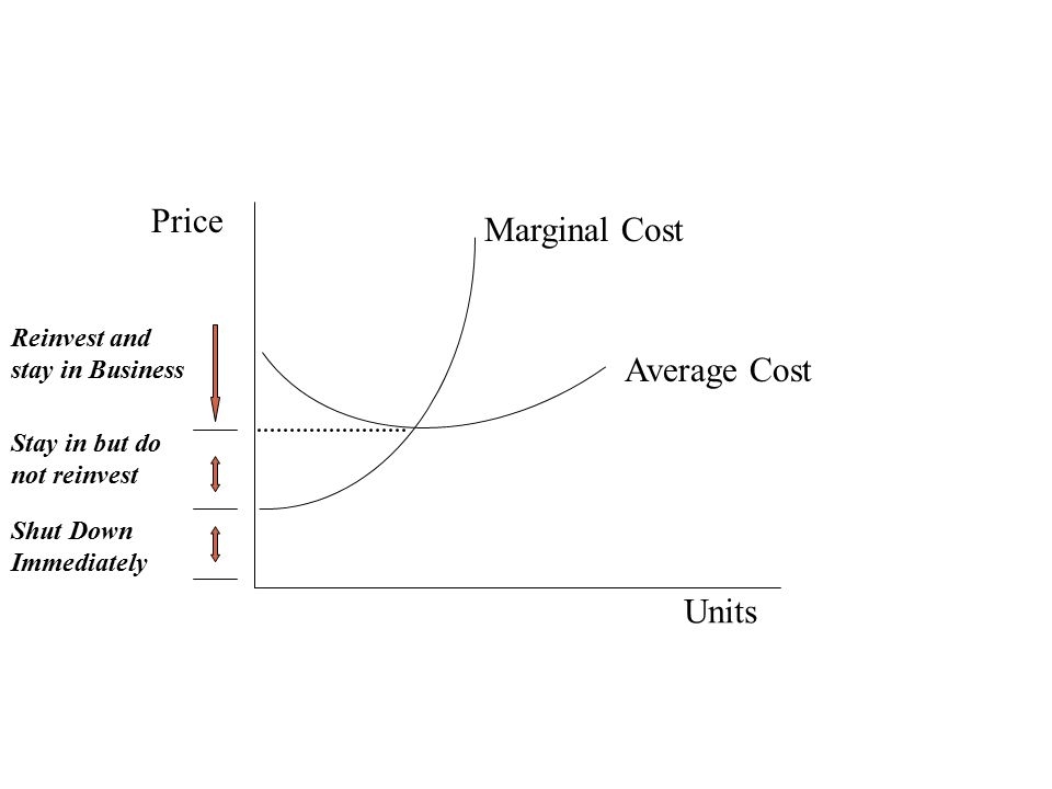 Supply Analysis: Key Concepts 1. Supply in the short run a. Fixed costs b. Marginal costs 1. Cash costs 2. Opportunity Costs c. Supply (Q) up to p = M