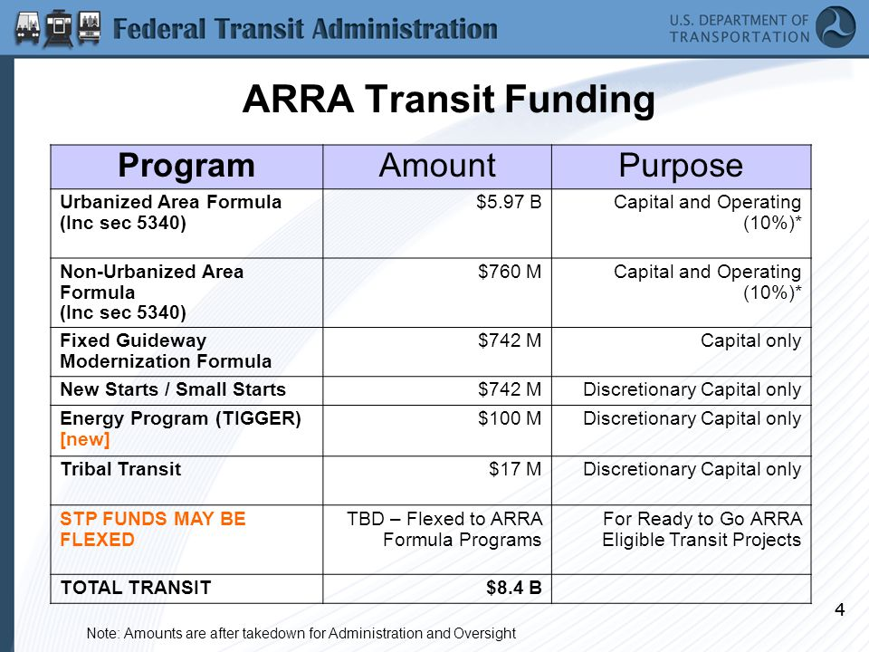 44 ARRA Transit Funding ProgramAmountPurpose Urbanized Area Formula (Inc sec 5340) $5.97 BCapital and Operating (10%)* Non-Urbanized Area Formula (Inc sec 5340) $760 MCapital and Operating (10%)* Fixed Guideway Modernization Formula $742 MCapital only New Starts / Small Starts$742 MDiscretionary Capital only Energy Program (TIGGER) [new] $100 MDiscretionary Capital only Tribal Transit$17 MDiscretionary Capital only STP FUNDS MAY BE FLEXED TBD – Flexed to ARRA Formula Programs For Ready to Go ARRA Eligible Transit Projects TOTAL TRANSIT$8.4 B Note: Amounts are after takedown for Administration and Oversight
