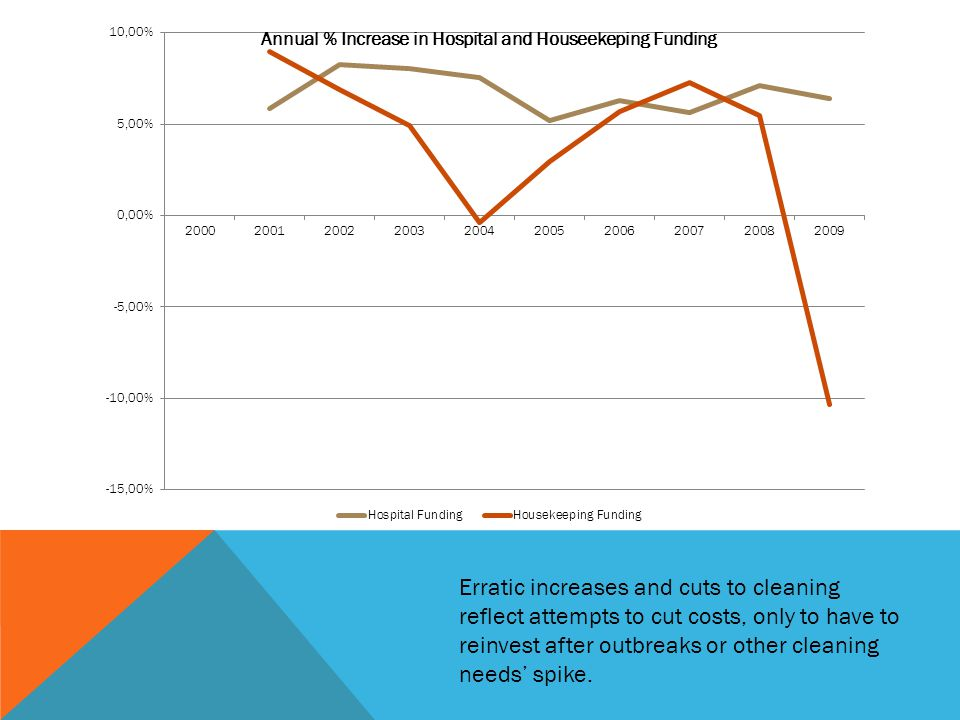Erratic increases and cuts to cleaning reflect attempts to cut costs, only to have to reinvest after outbreaks or other cleaning needs' spike.